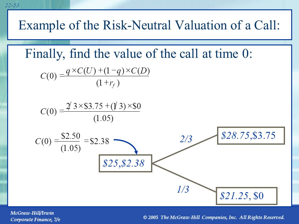 Risk-Neutral Valuation and the Replicating Portfolio