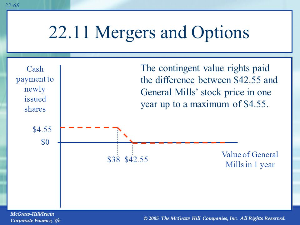 22.11 Mergers and Options The contingent value plan can be viewed in terms of puts: