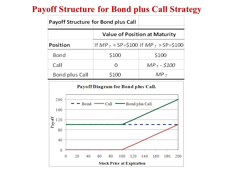 Payoff Structure for Bond plus Call Strategy