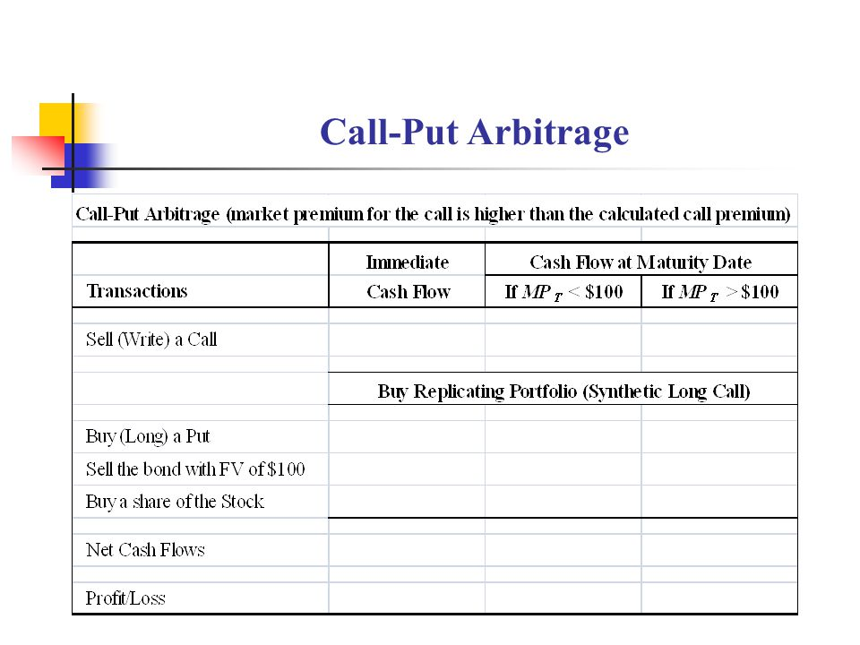 Call-Put Arbitrage