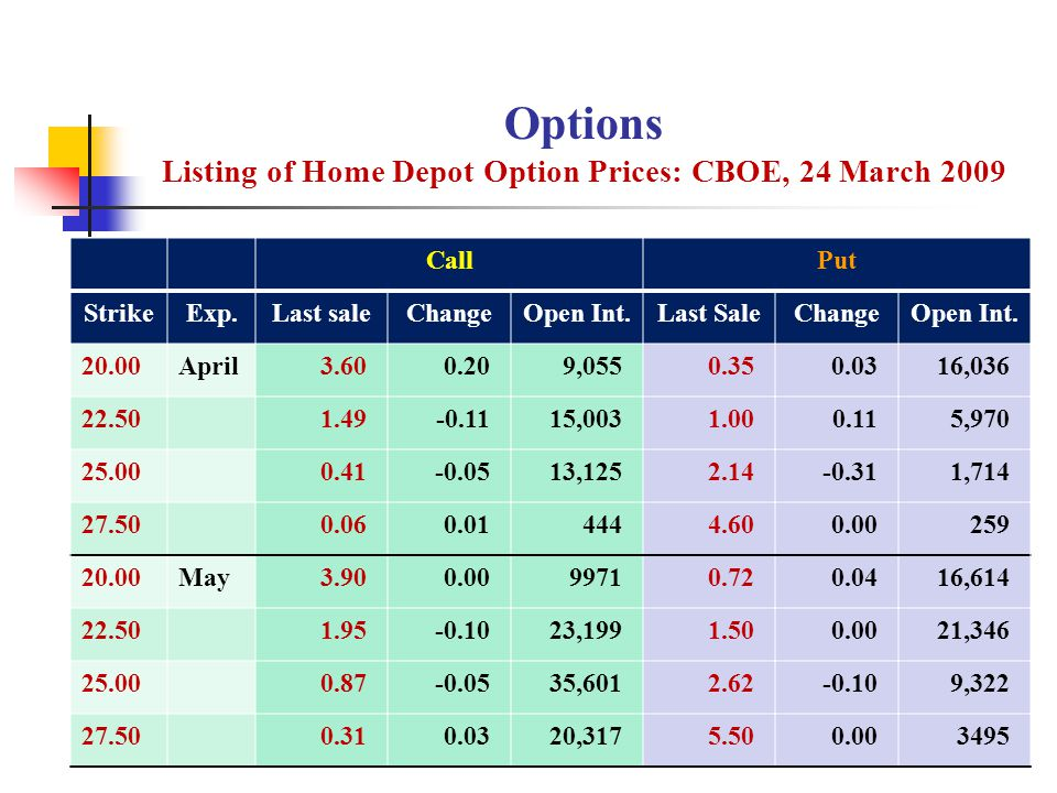 Options Listing of Home Depot Option Prices: CBOE, 24 March 2009