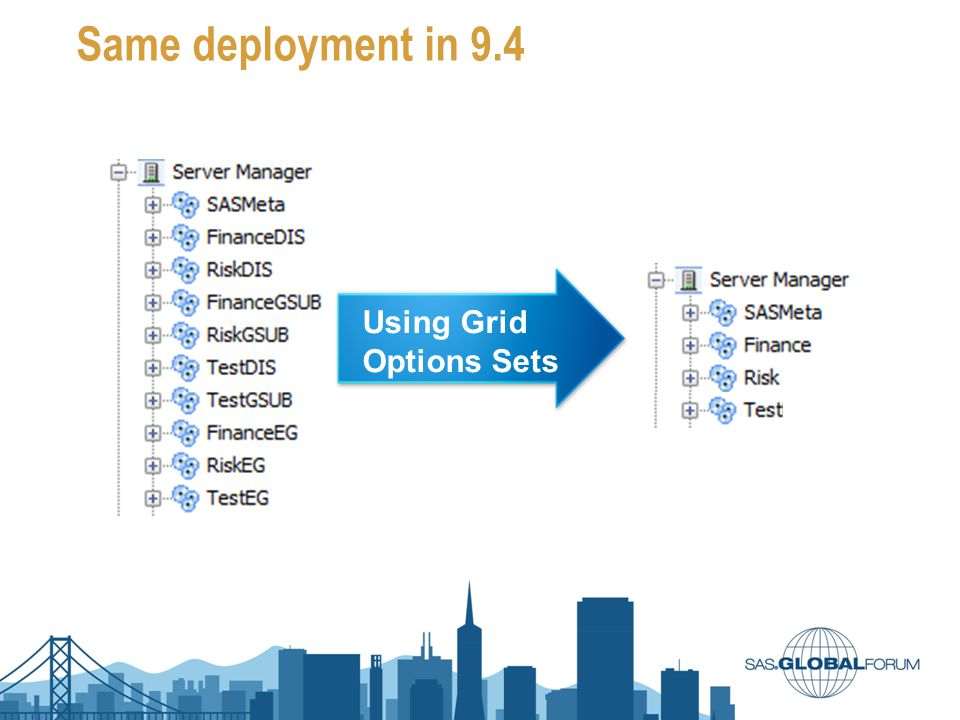 Same deployment in 9.4 Using Grid Options Sets #SASGF13
