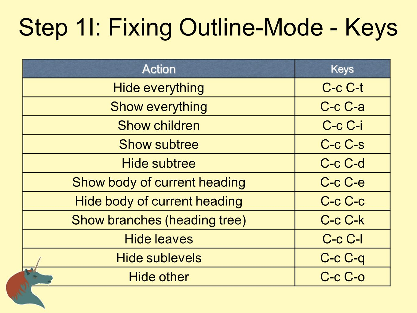 Step 1I: Fixing Outline-Mode - Keys