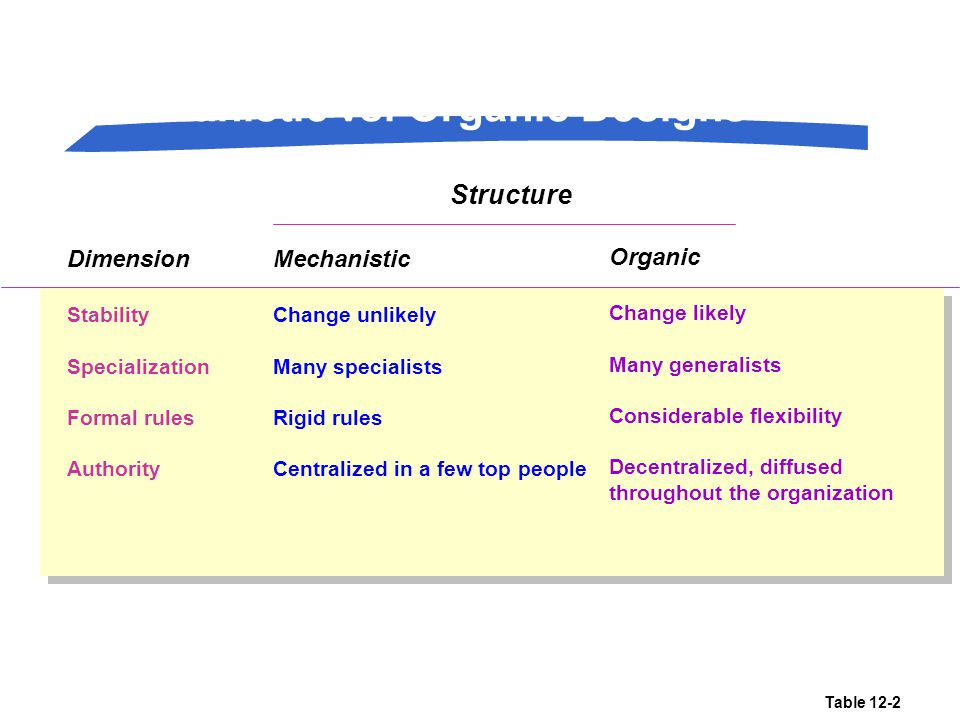 Mechanistic vs. Organic Designs