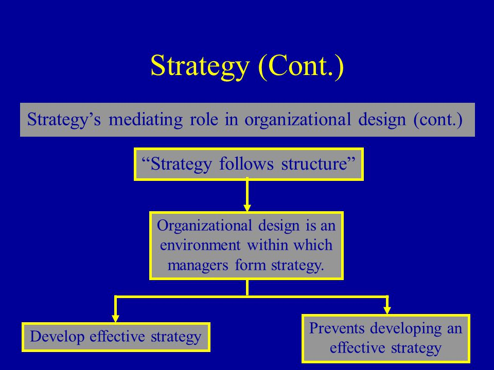 Strategy (Cont.) Strategy's mediating role in organizational design (cont.) Strategy follows structure