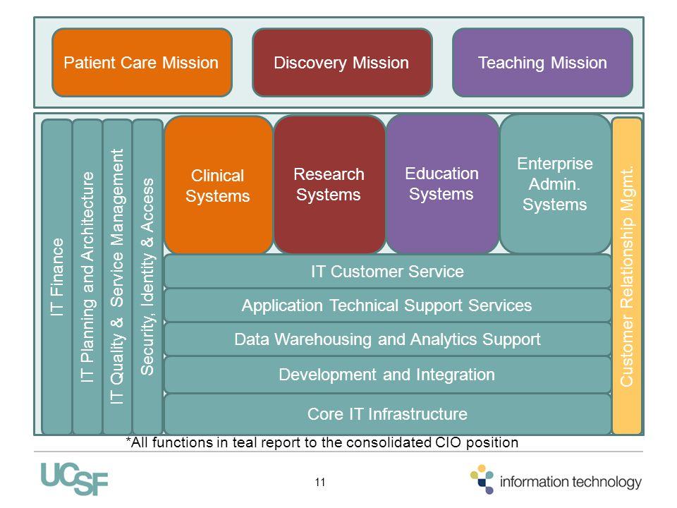 Enterprise Admin. Systems
