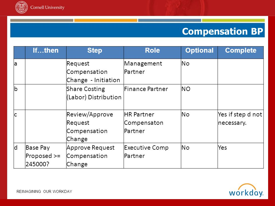 Compensation BP If…then Step Role Optional Complete a