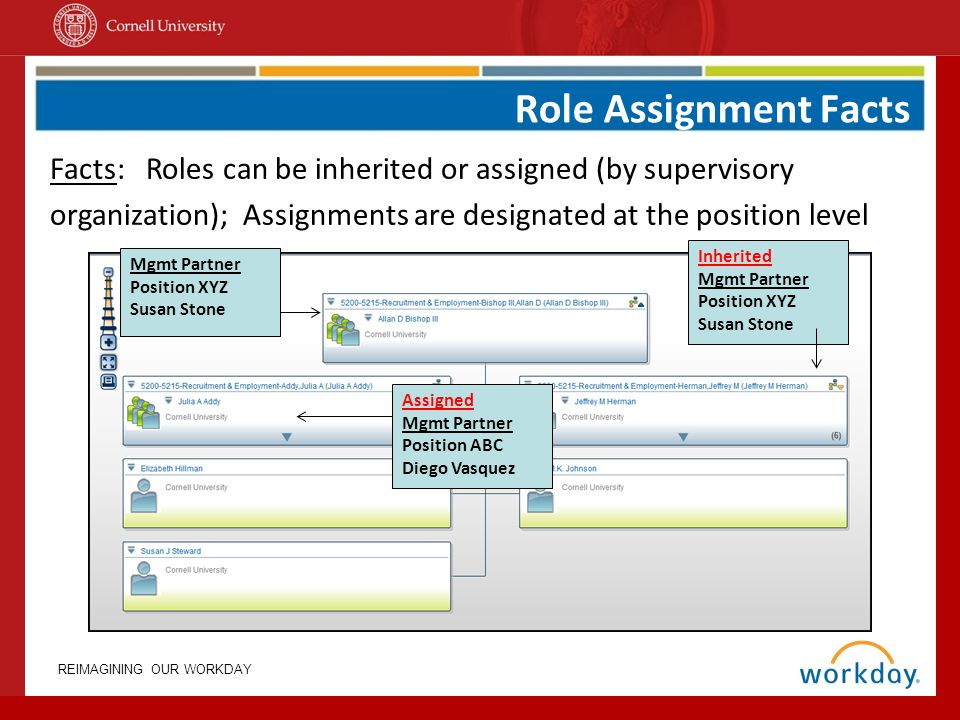 Role Assignment Facts Facts: Roles can be inherited or assigned (by supervisory organization); Assignments are designated at the position level.