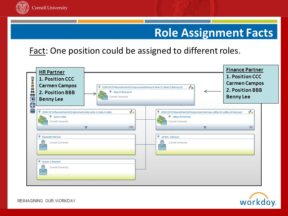 Role Assignment Facts Fact: One position could be assigned to different roles. Finance Partner. 1. Position CCC.