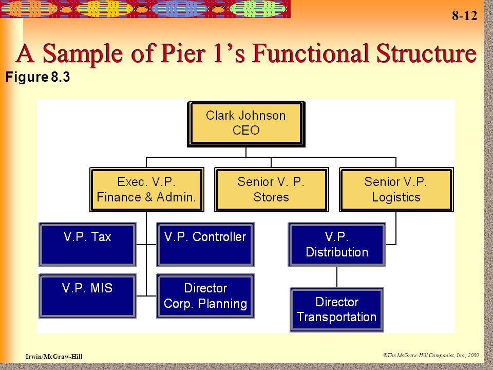 A Sample of Pier 1's Functional Structure