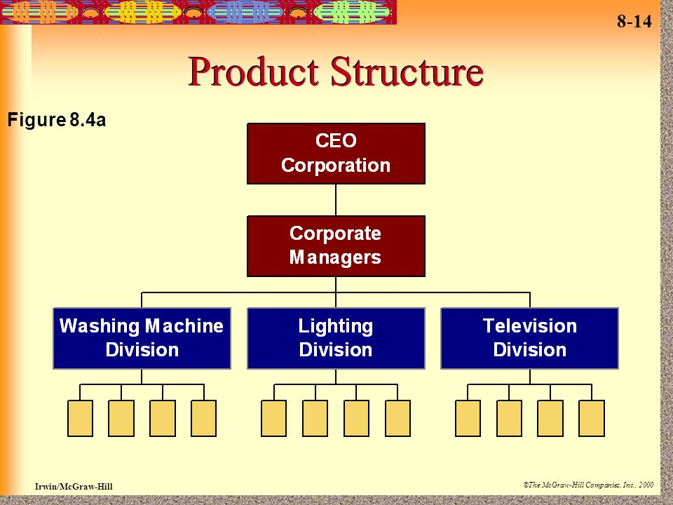 Product Structure Figure 8.4a