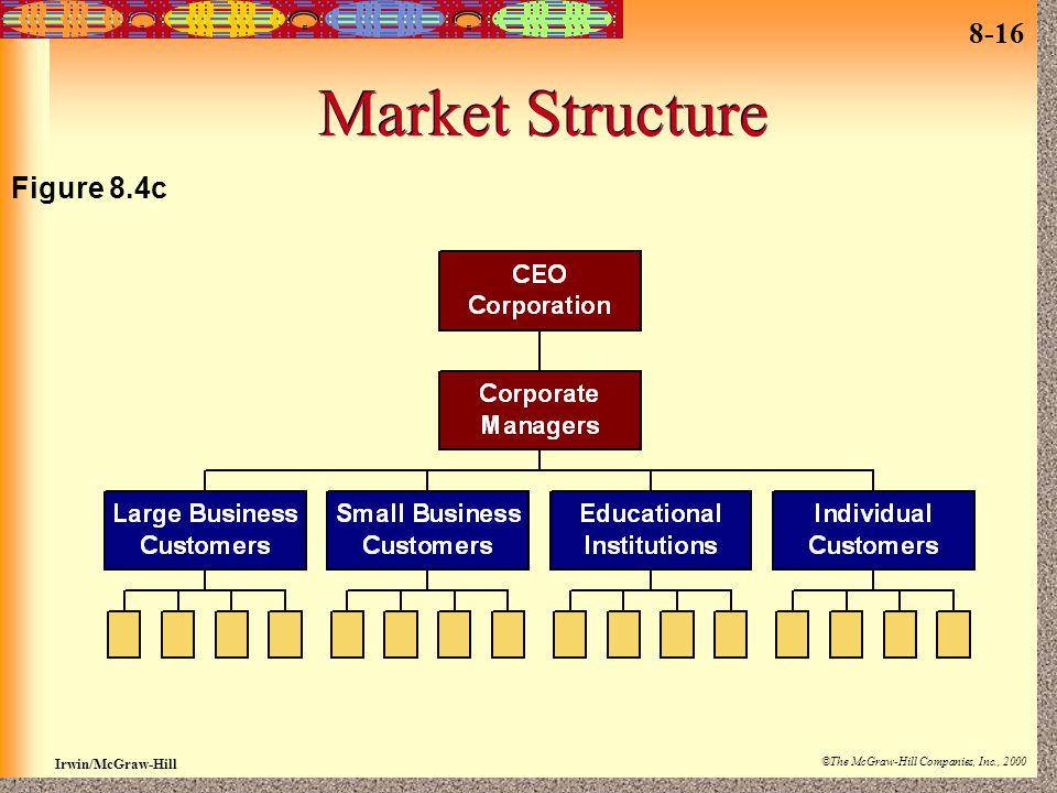 Market Structure Figure 8.4c