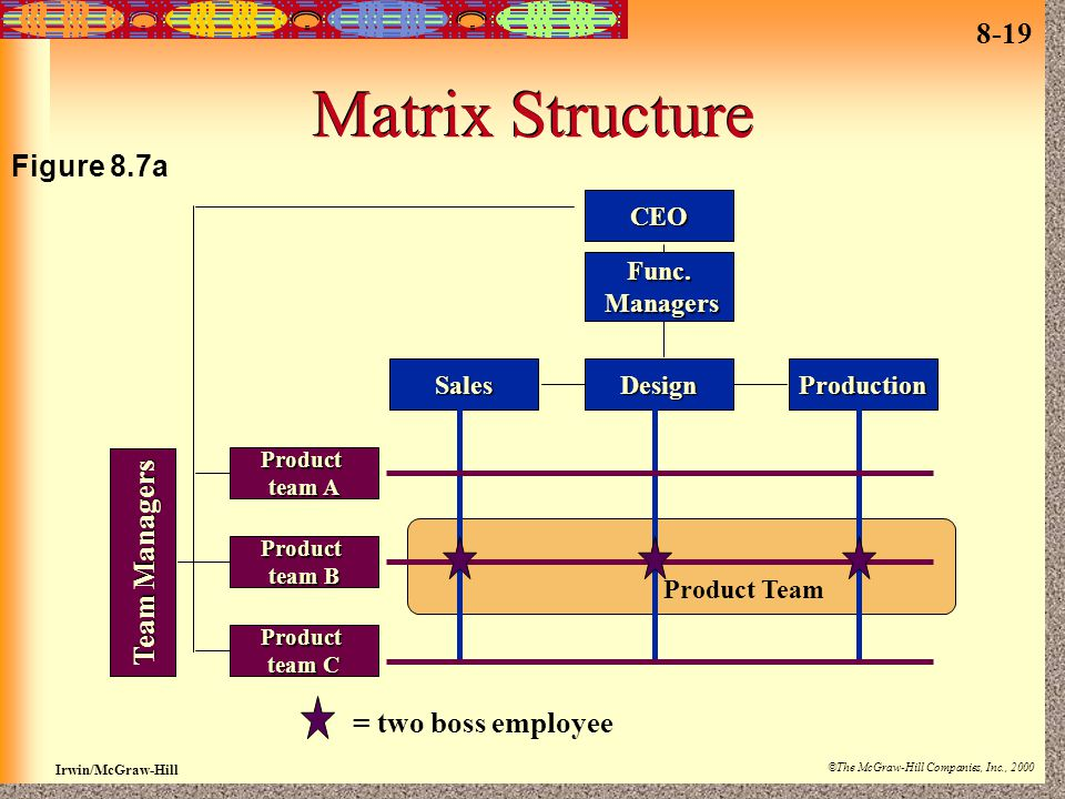Matrix Structure Figure 8.7a Team Managers = two boss employee CEO