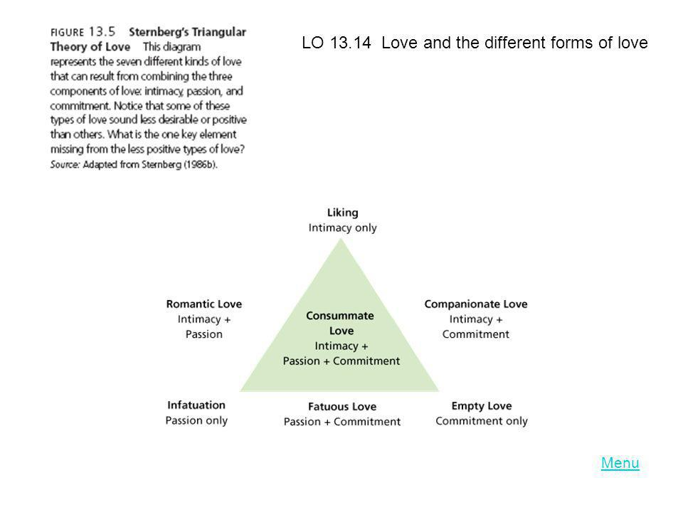 LO Love and the different forms of love