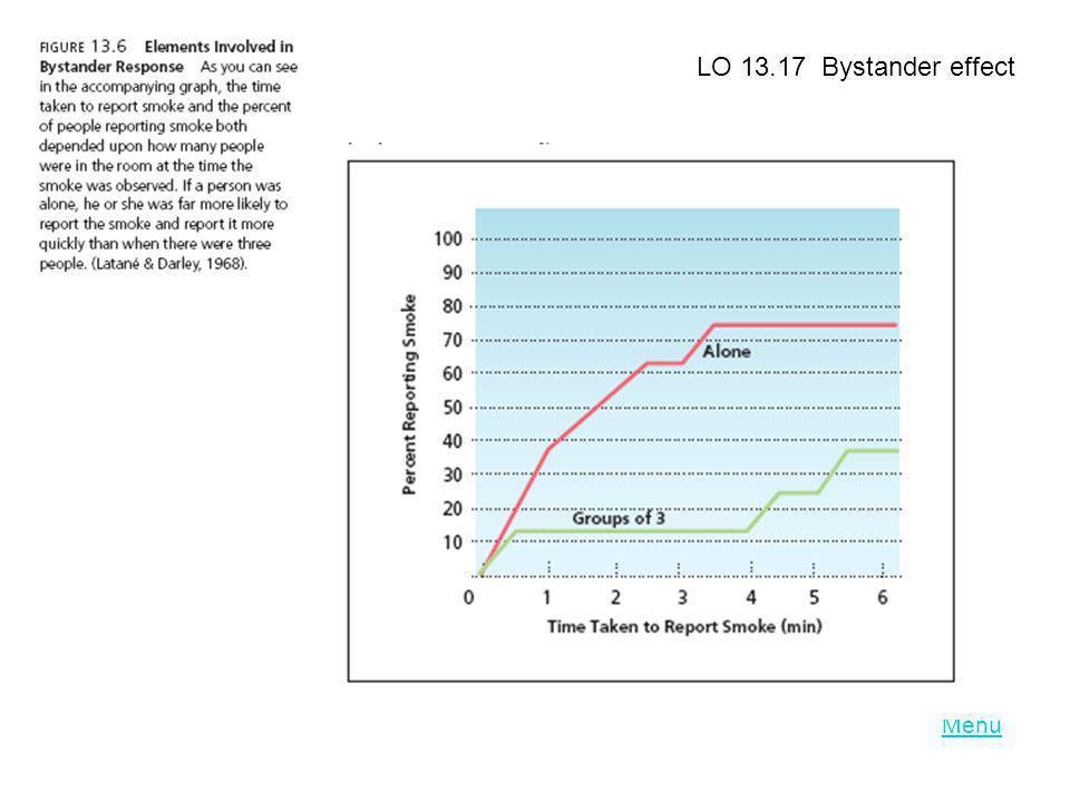 LO 13.17 Bystander effect Menu