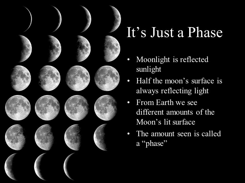 It's Just a Phase Moonlight is reflected sunlight