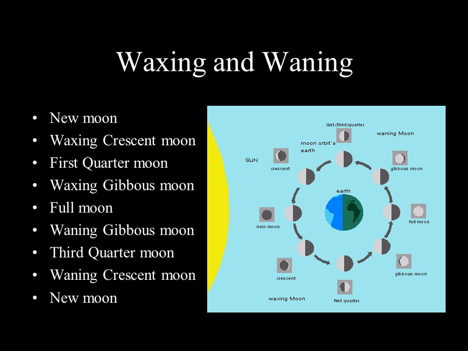 Waxing and Waning New moon Waxing Crescent moon First Quarter moon