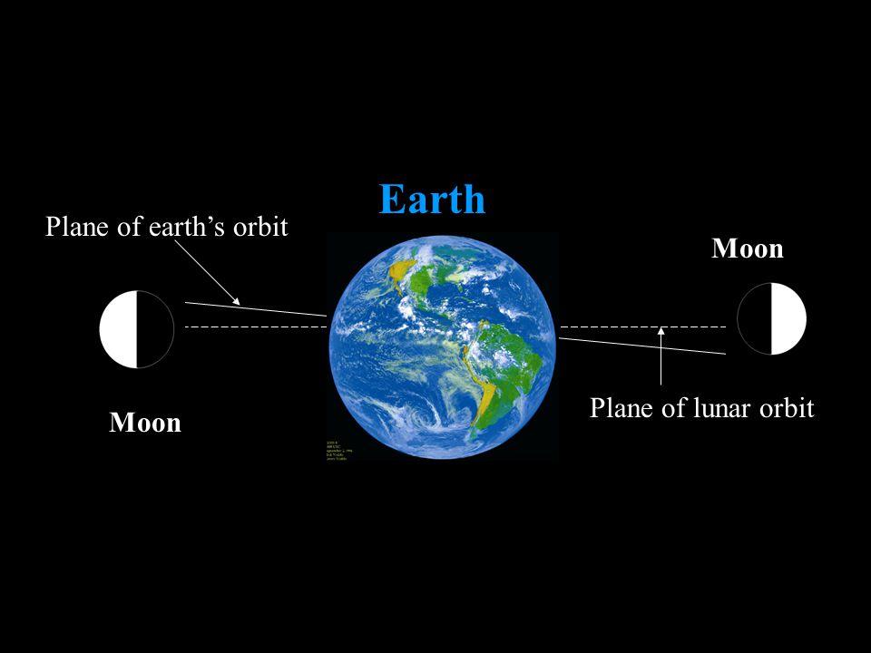 Earth Plane of earth's orbit Moon Plane of lunar orbit Moon