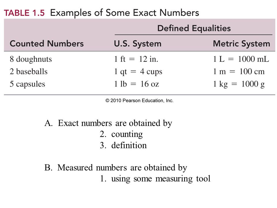 A. Exact numbers are obtained by