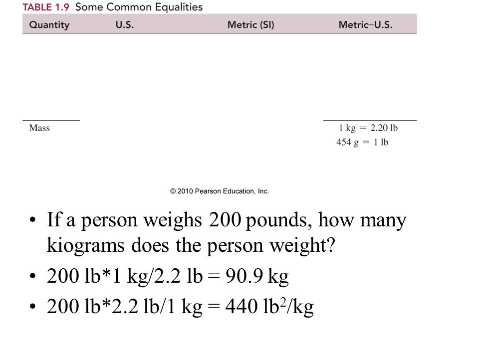 If a person weighs 200 pounds, how many kiograms does the person weight