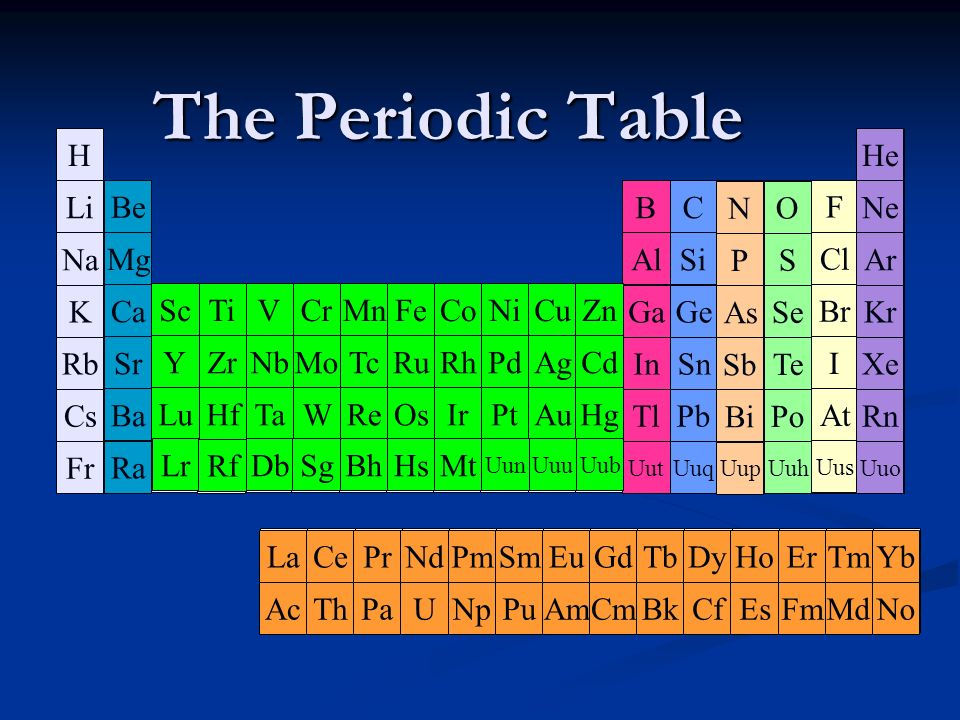 The Periodic Table H Li Na K Rb Cs Fr H He Ne Ar Kr Xe Rn He Li Be