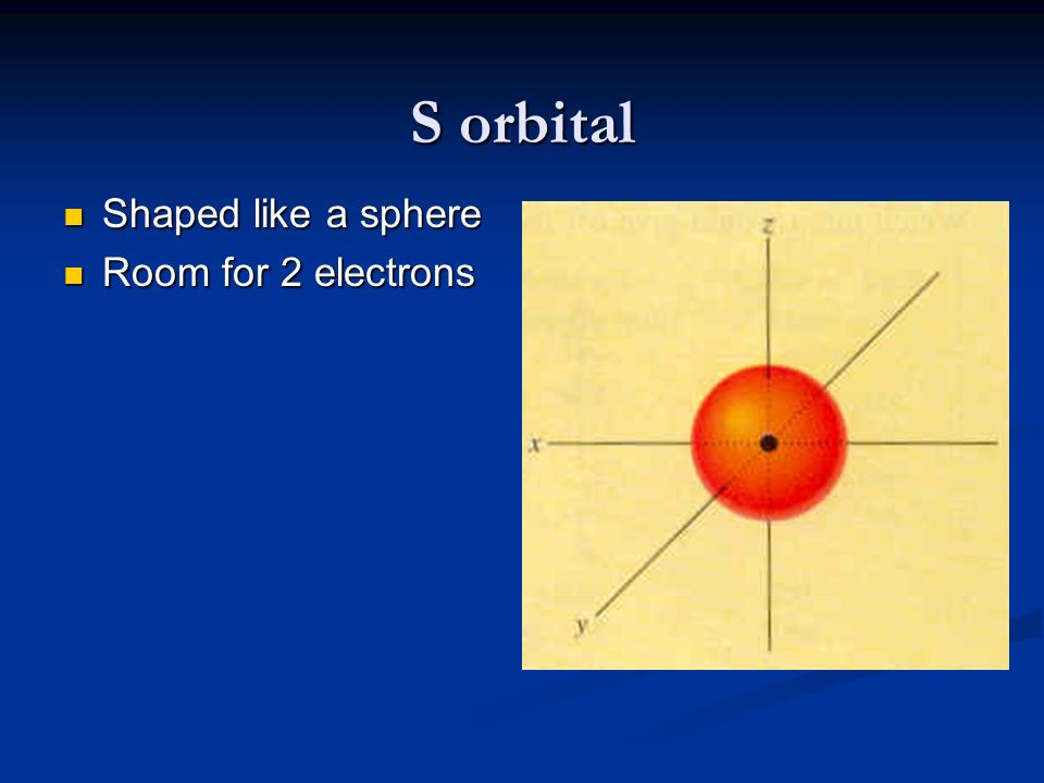 S orbital Shaped like a sphere Room for 2 electrons