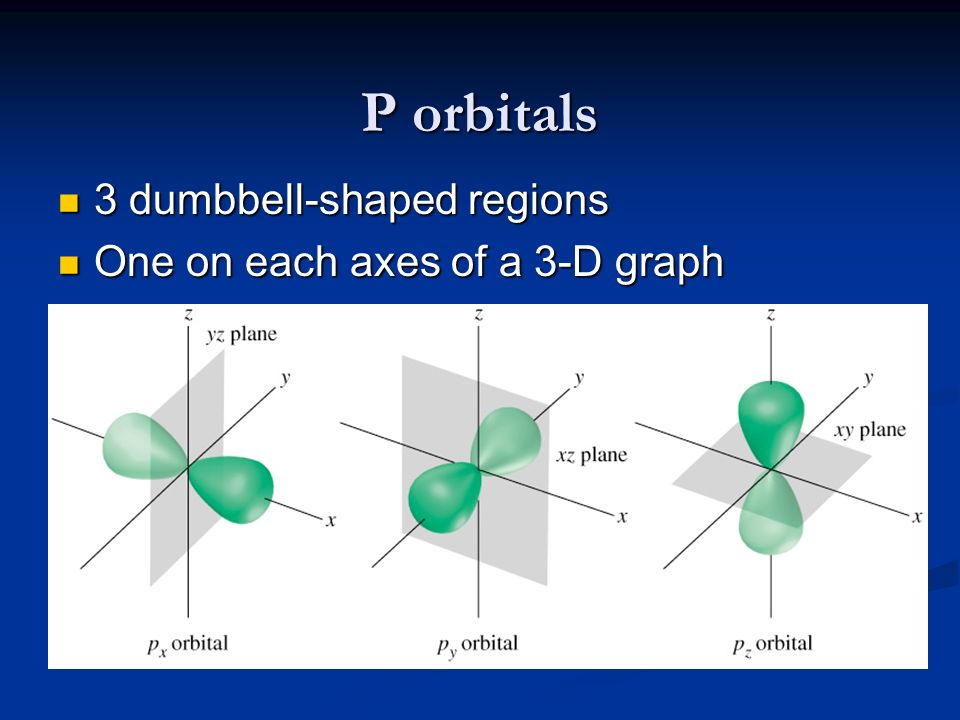 P orbitals 3 dumbbell-shaped regions One on each axes of a 3-D graph