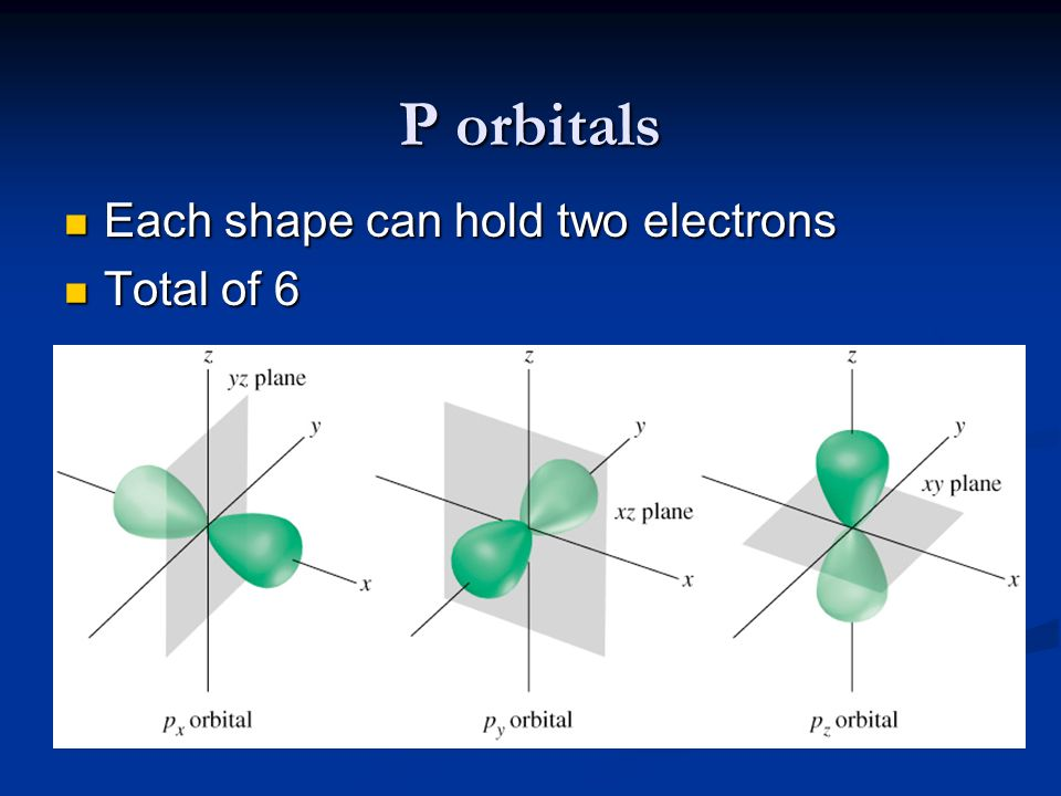 P orbitals Each shape can hold two electrons Total of 6