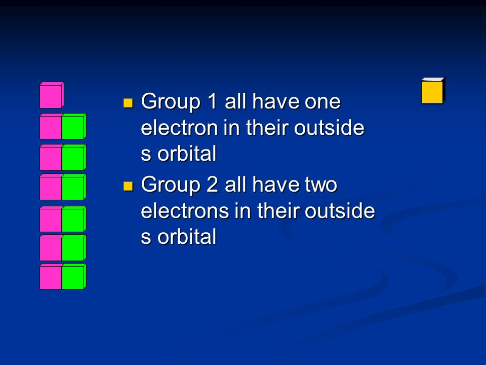 Group 1 all have one electron in their outside s orbital