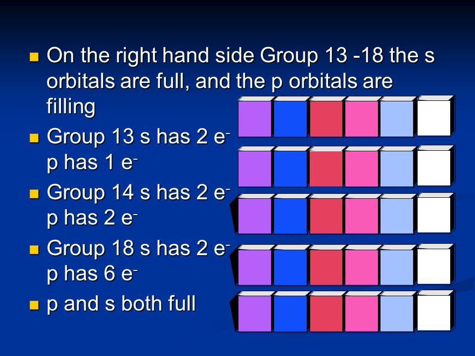On the right hand side Group 13 -18 the s orbitals are full, and the p orbitals are filling