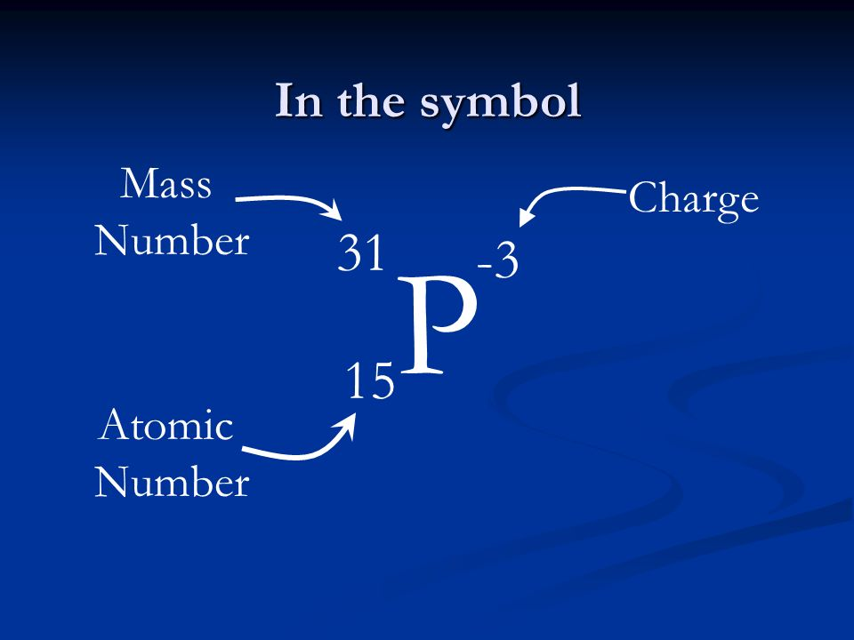 In the symbol Mass Number Charge P -3 31 15 Atomic Number
