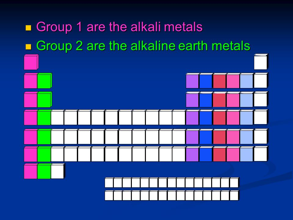 Group 1 are the alkali metals