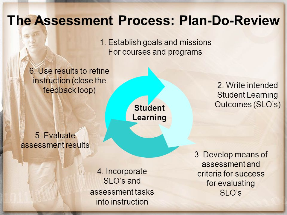 The Assessment Process: Plan-Do-Review