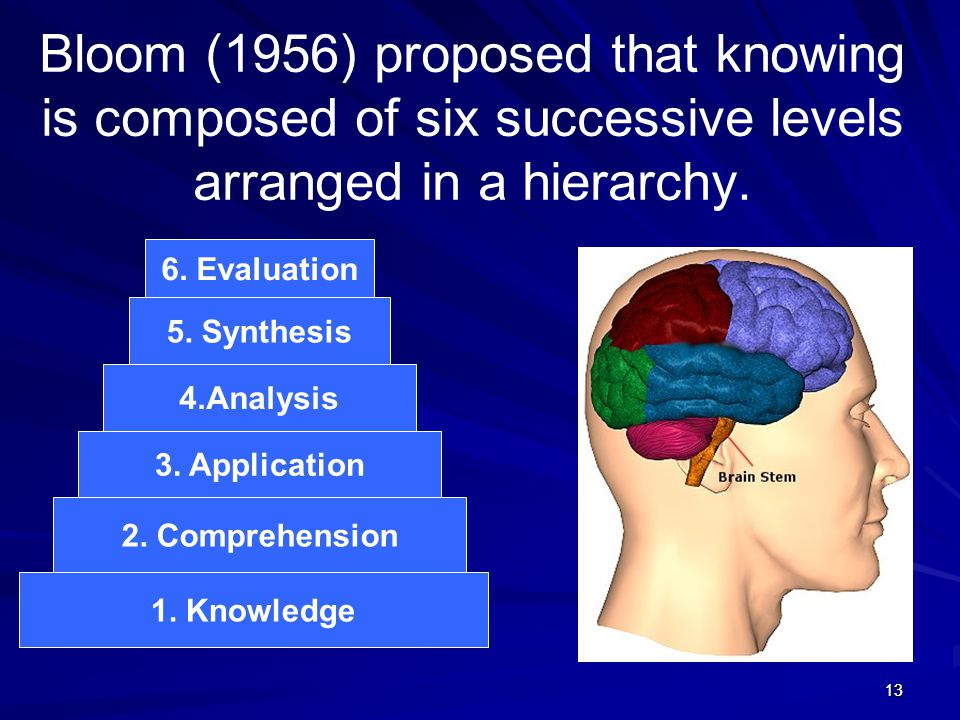 Bloom (1956) proposed that knowing is composed of six successive levels arranged in a hierarchy.