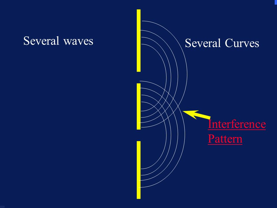 Several waves Several waves Several Curves Interference Pattern
