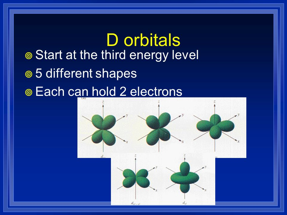 D orbitals Start at the third energy level 5 different shapes