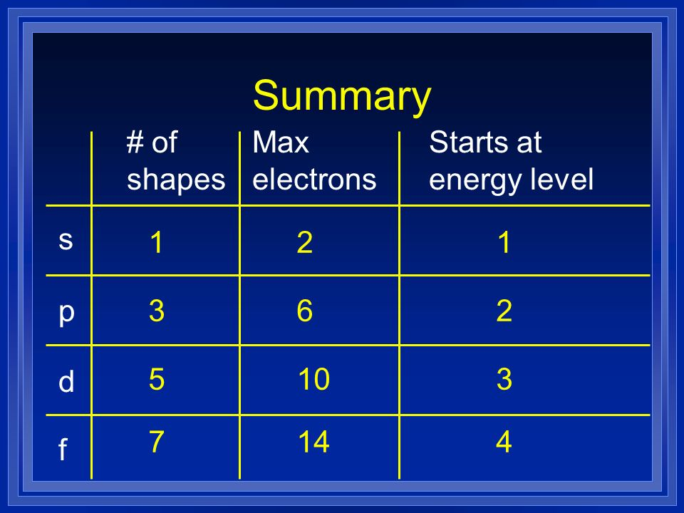 Summary # of shapes Max electrons Starts at energy level s p 3 6