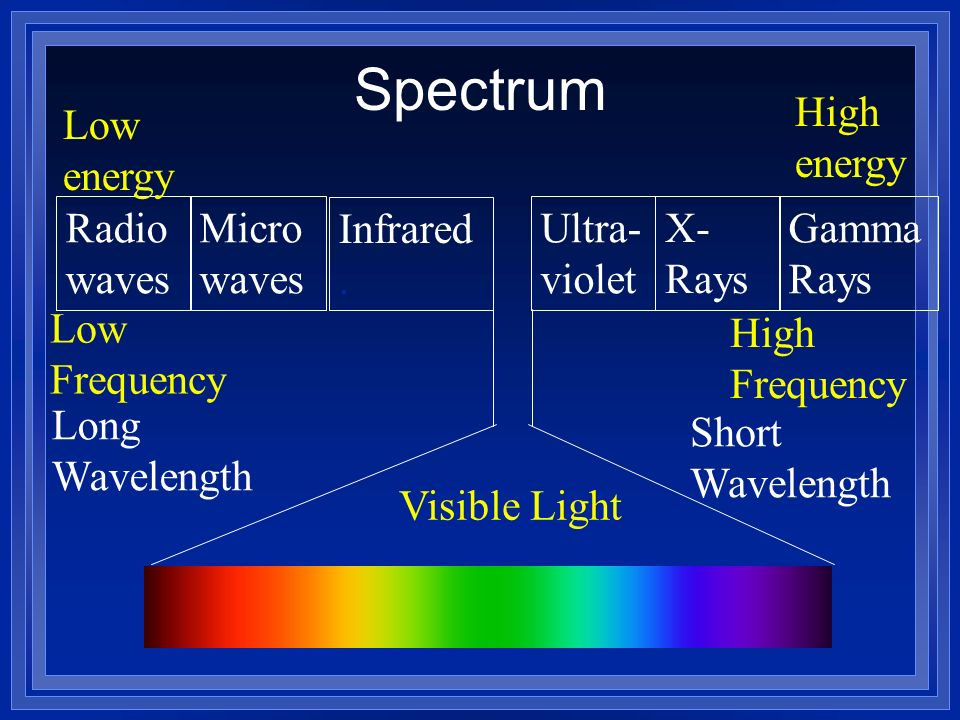 Spectrum Low energy High energy Radiowaves Microwaves Infrared .