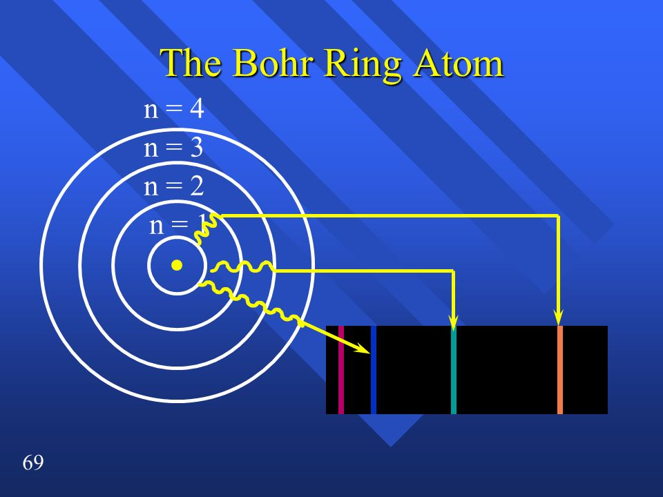 The Bohr Ring Atom n = 4 n = 3 n = 2 n = 1