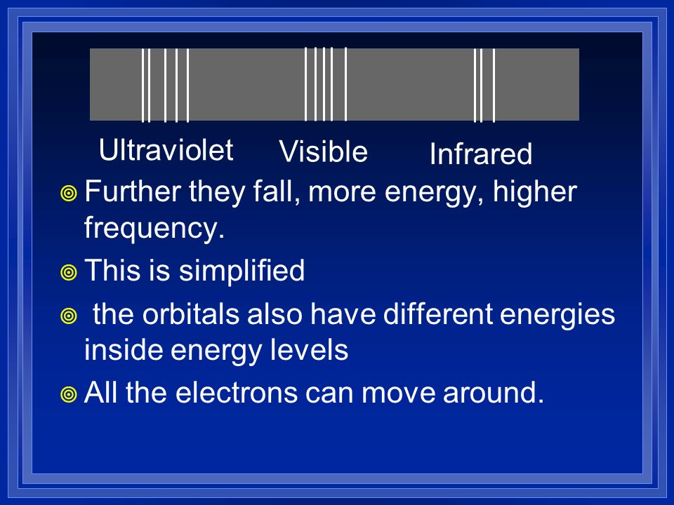 Ultraviolet Visible. Infrared. Further they fall, more energy, higher frequency. This is simplified.