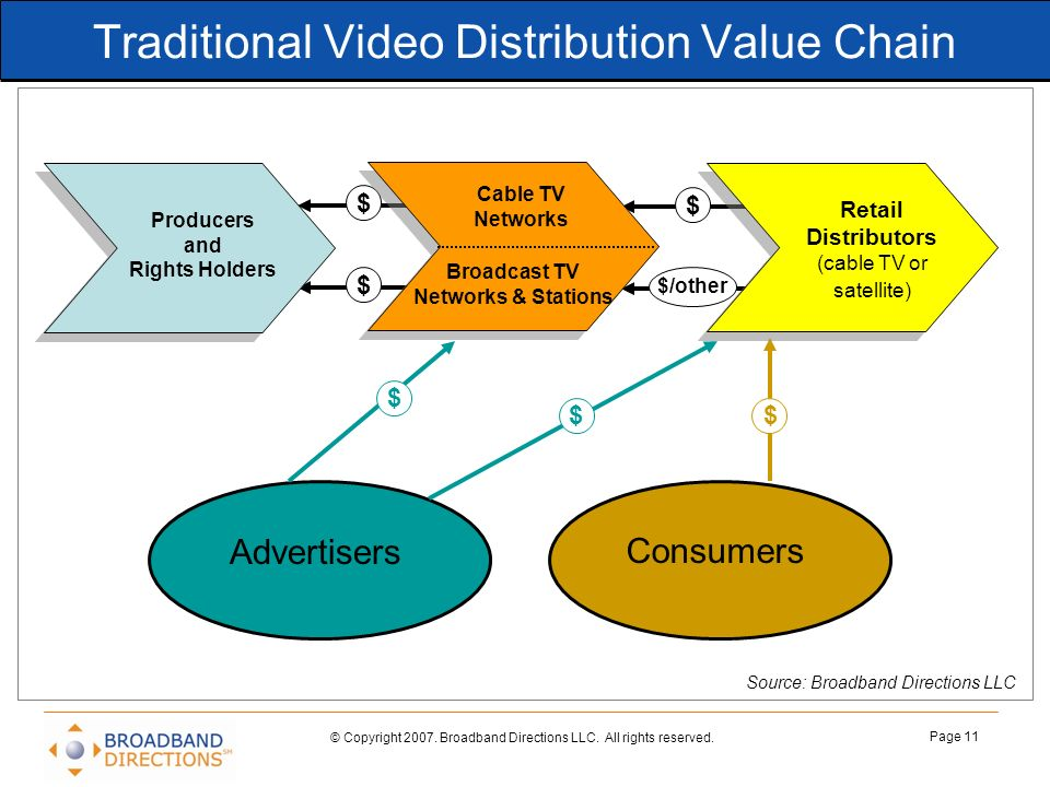 Traditional Video Distribution Value Chain