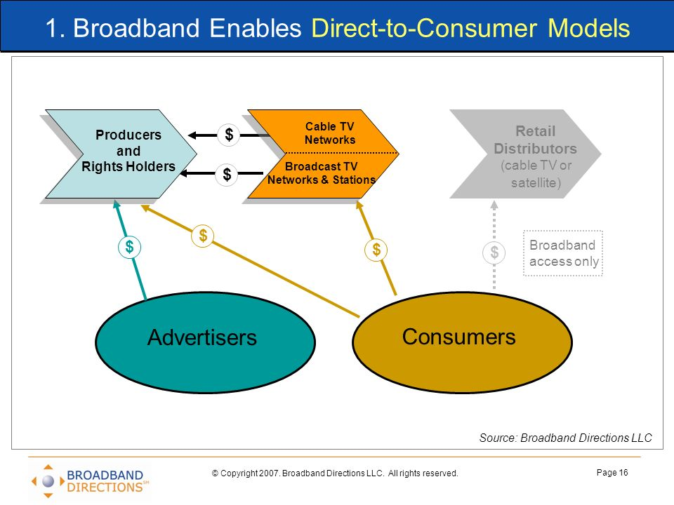 1. Broadband Enables Direct-to-Consumer Models