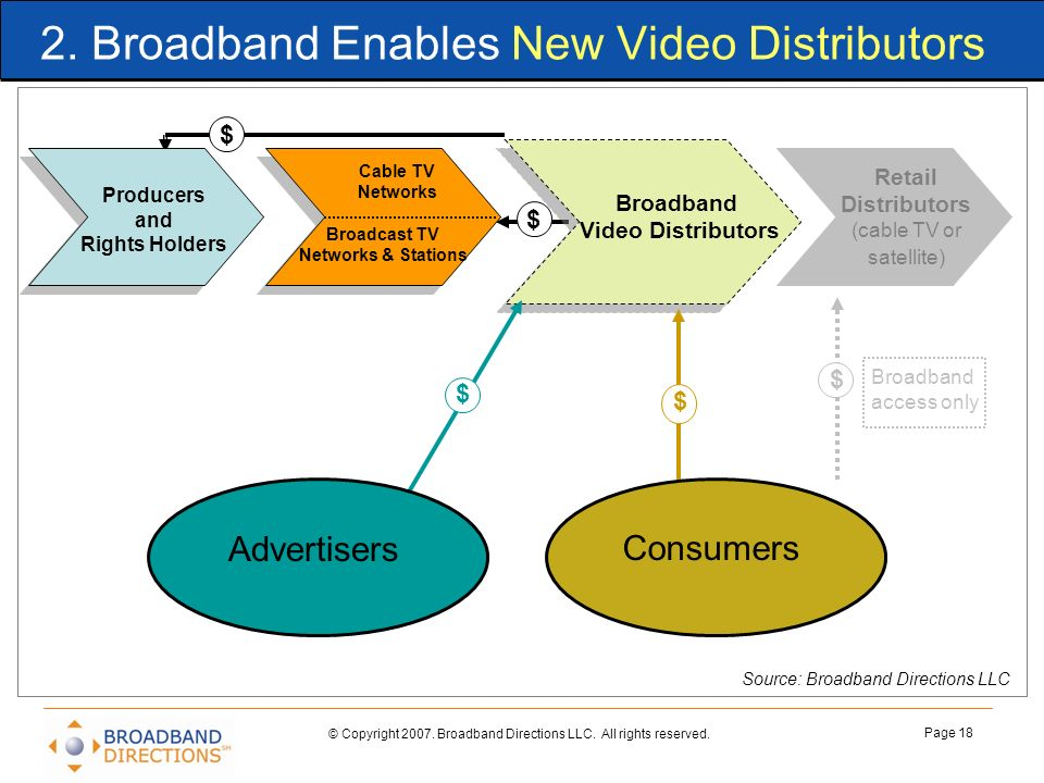 2. Broadband Enables New Video Distributors