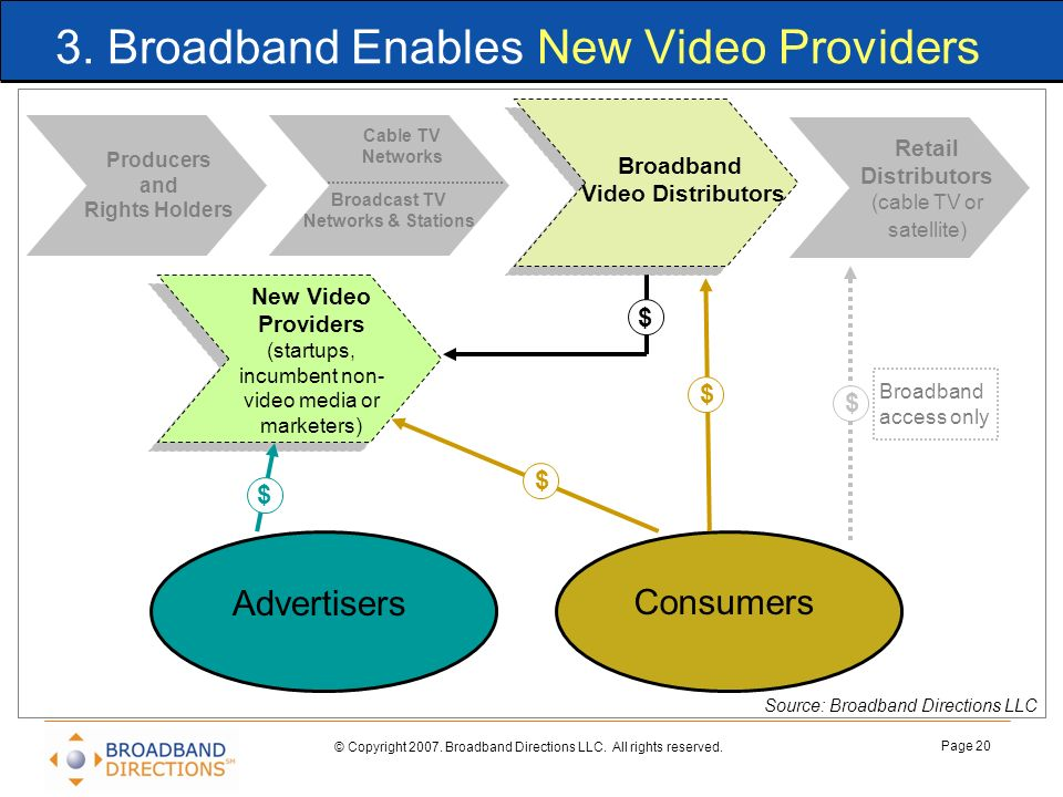 3. Broadband Enables New Video Providers
