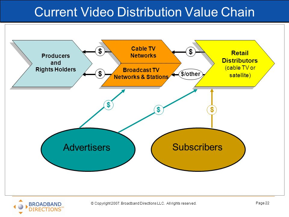 Current Video Distribution Value Chain