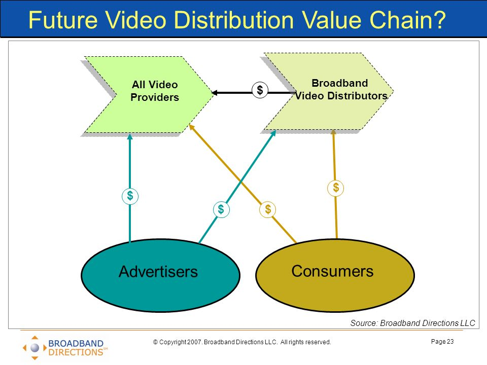 Future Video Distribution Value Chain