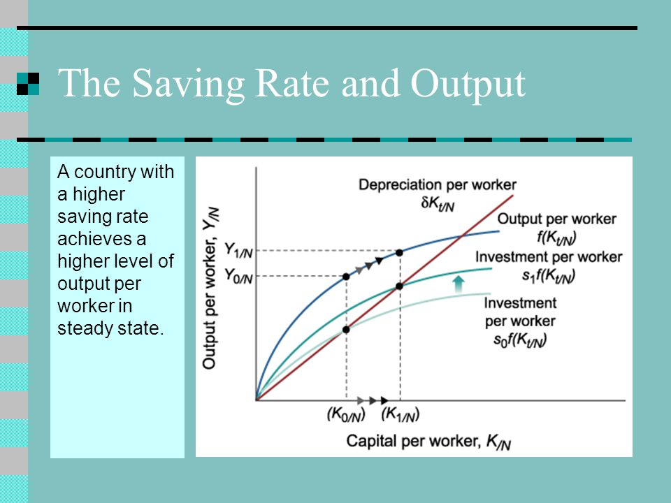 The Saving Rate and Output