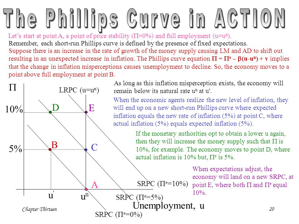 The Phillips Curve in ACTION