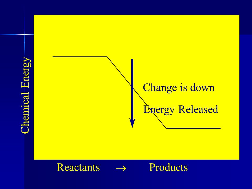 Change is down Chemical Energy Energy Released Reactants ® Products