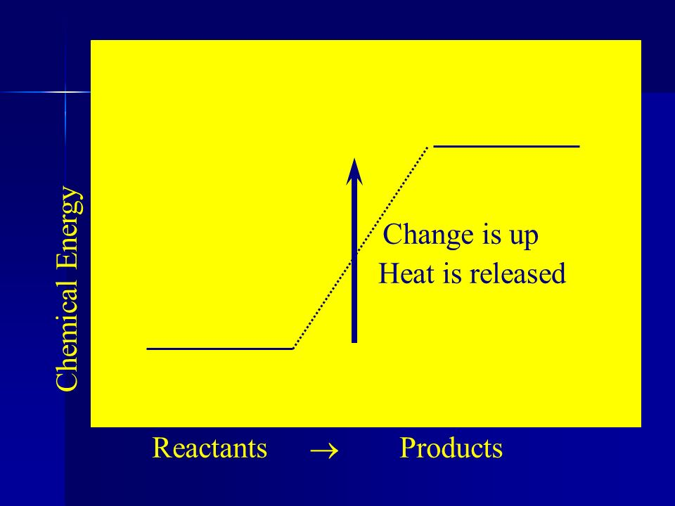 Change is up Heat is released Chemical Energy Reactants ® Products